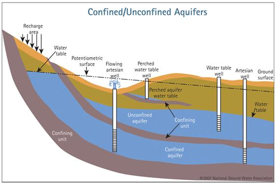 Unconfined and confined aquifers