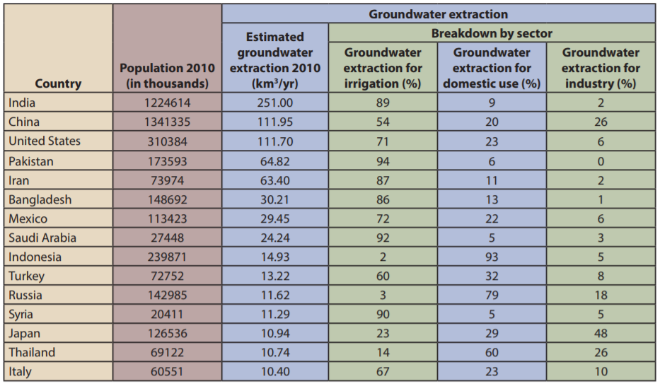 groundwater-extractions