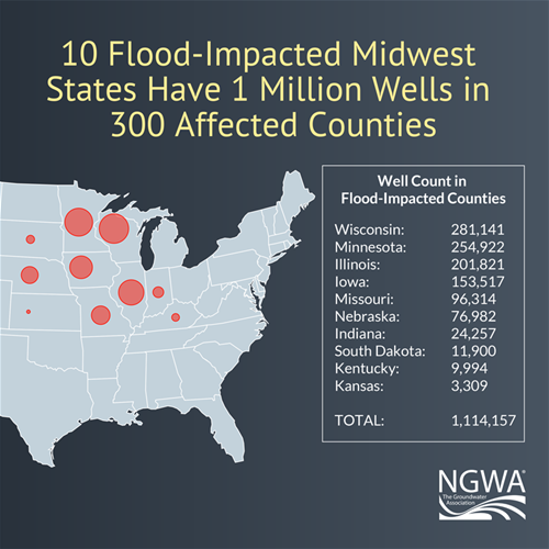 The National Ground Water Association Reports Thousands of Wells Potentially Affected by Midwestern Flooding